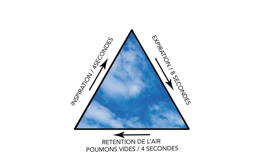 respiration en triangle